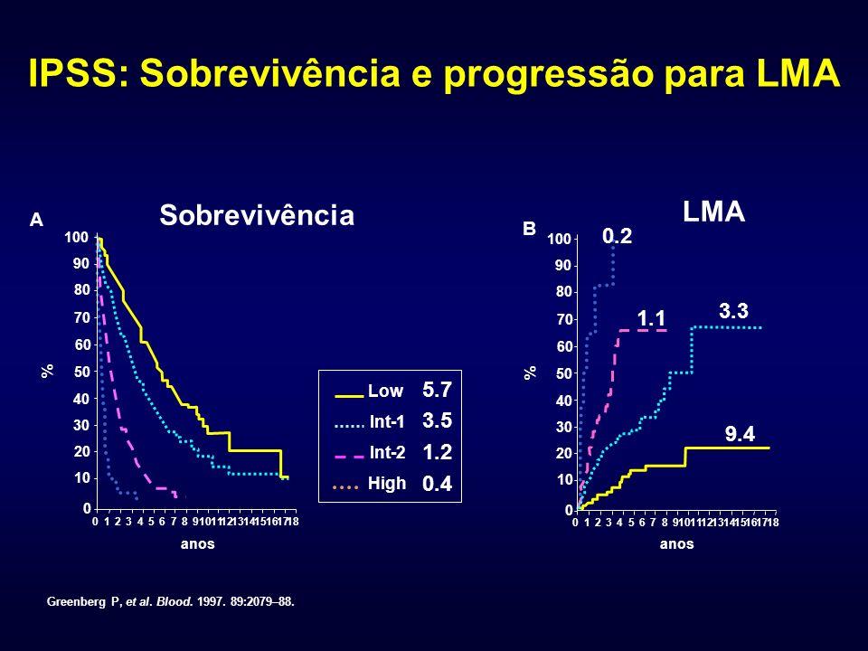 IPSS: Sobrevivência e progressão para LMA