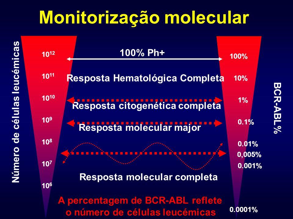 Monitorização molecular