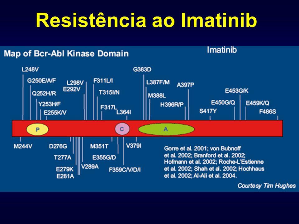 Resistência ao Imatinib