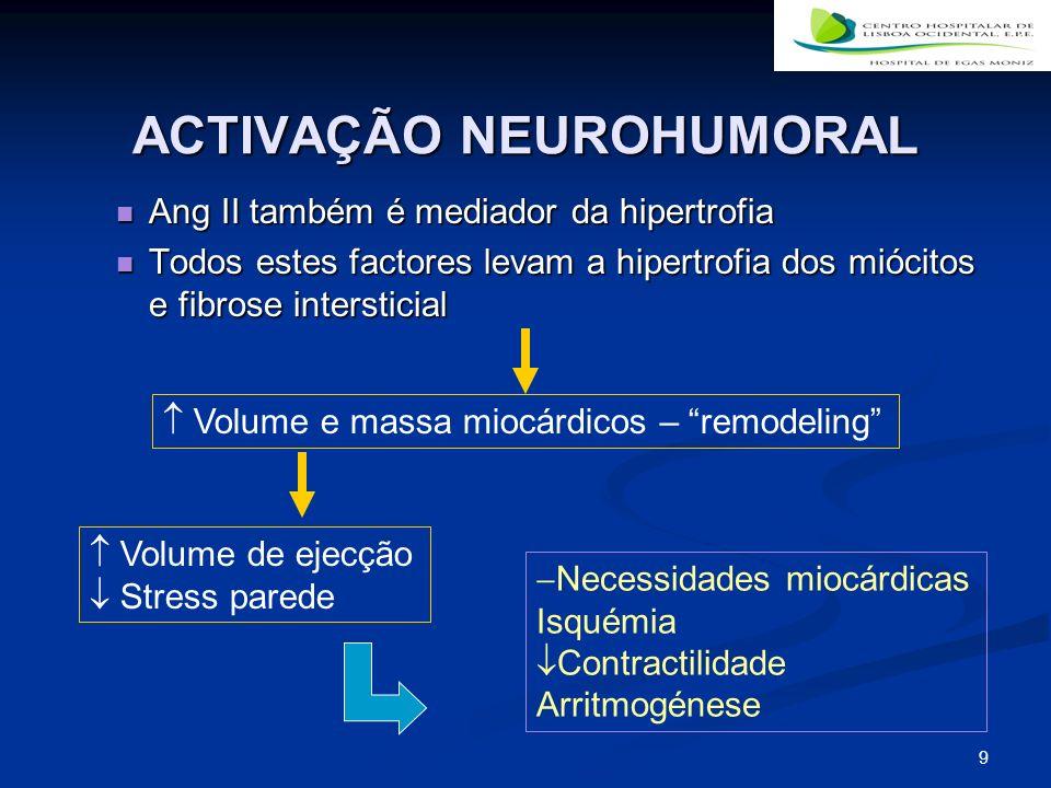 ACTIVAÇÃO NEUROHUMORAL