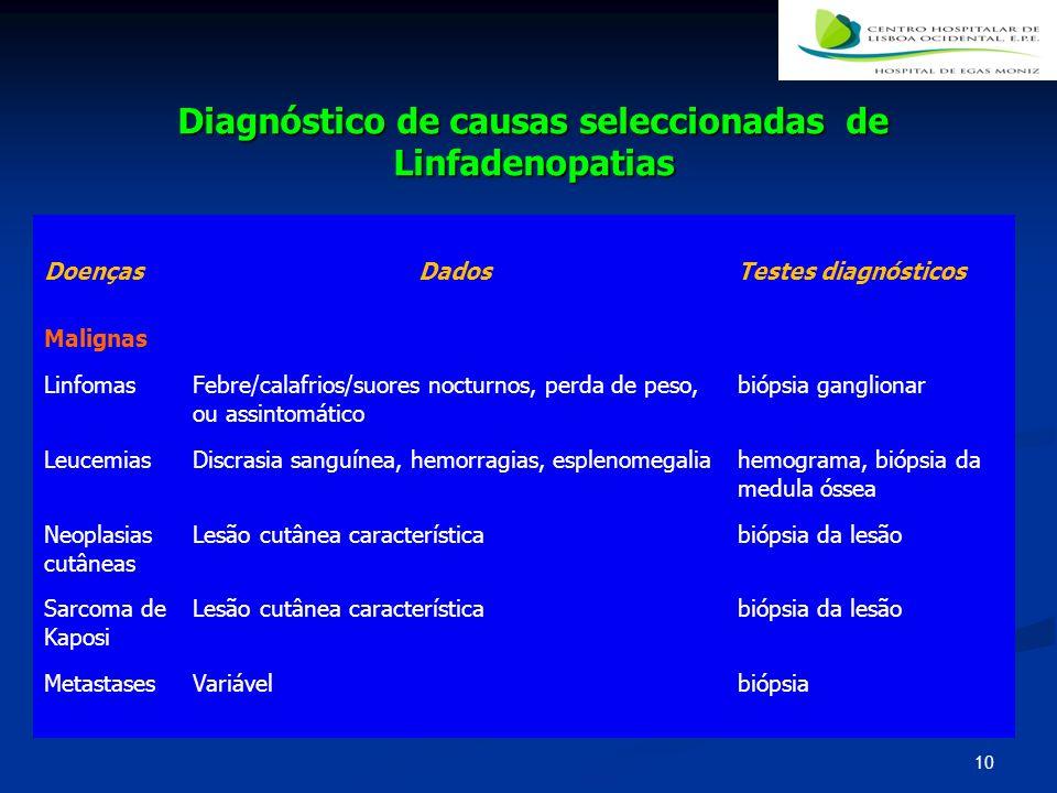 Diagnóstico de causas seleccionadas de Linfadenopatias
