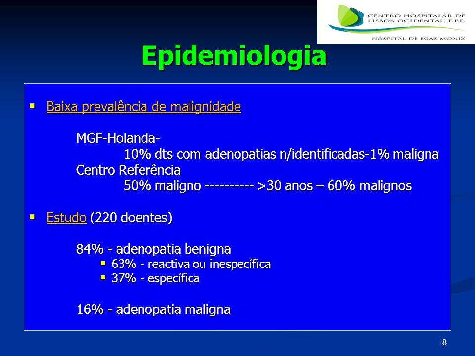 Epidemiologia Baixa prevalência de malignidade MGF-Holanda-