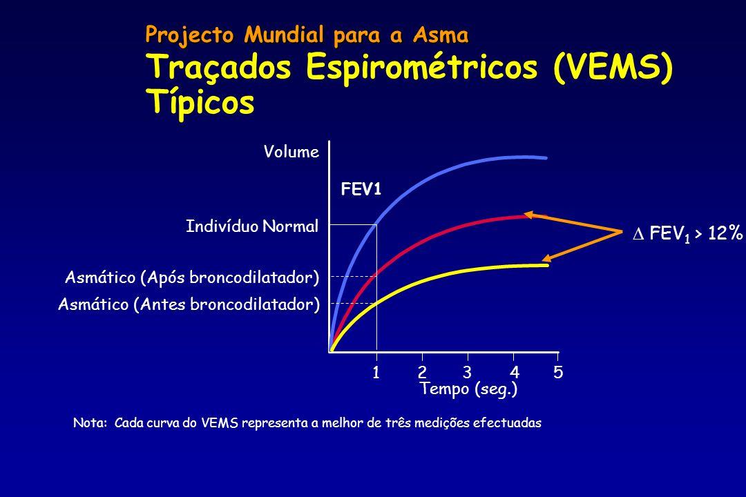 Traçados Espirométricos (VEMS) Típicos