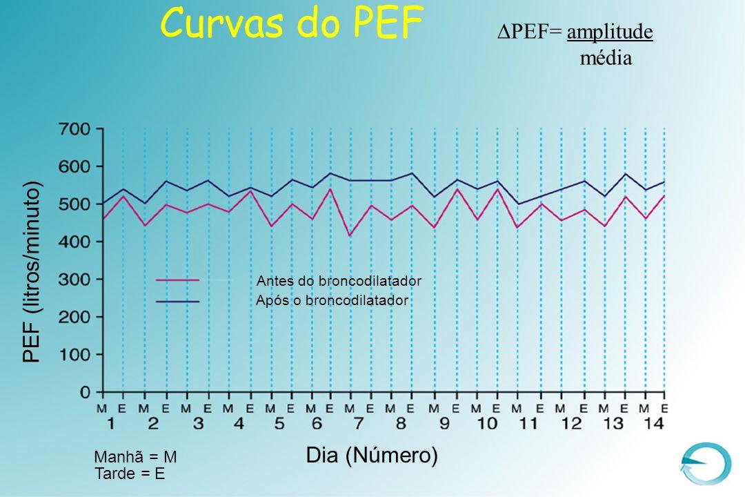 Curvas do PEF PEF= amplitude média PEF (litros/minuto) Dia (Número)