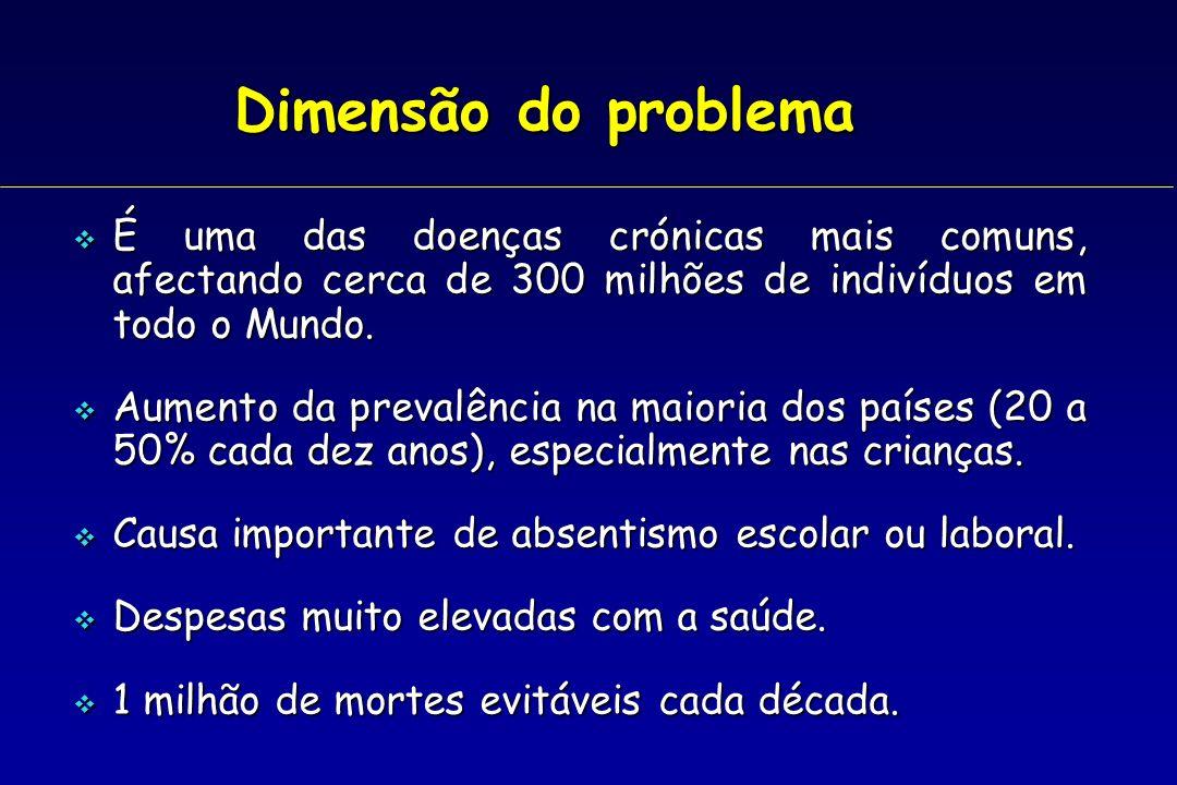 Dimensão do problema É uma das doenças crónicas mais comuns, afectando cerca de 300 milhões de indivíduos em todo o Mundo.