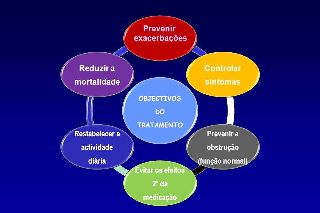 Prevenir a obstrução (função normal) Evitar os efeitos 2º da medicação