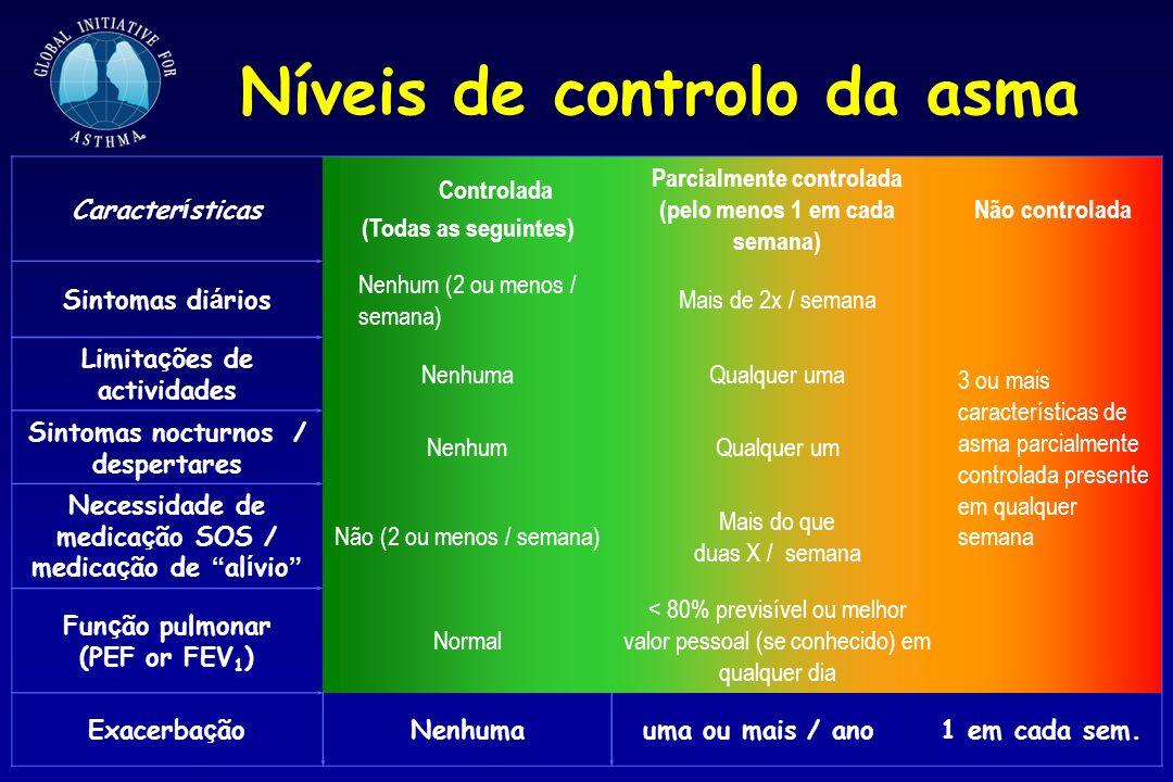 Níveis de controlo da asma