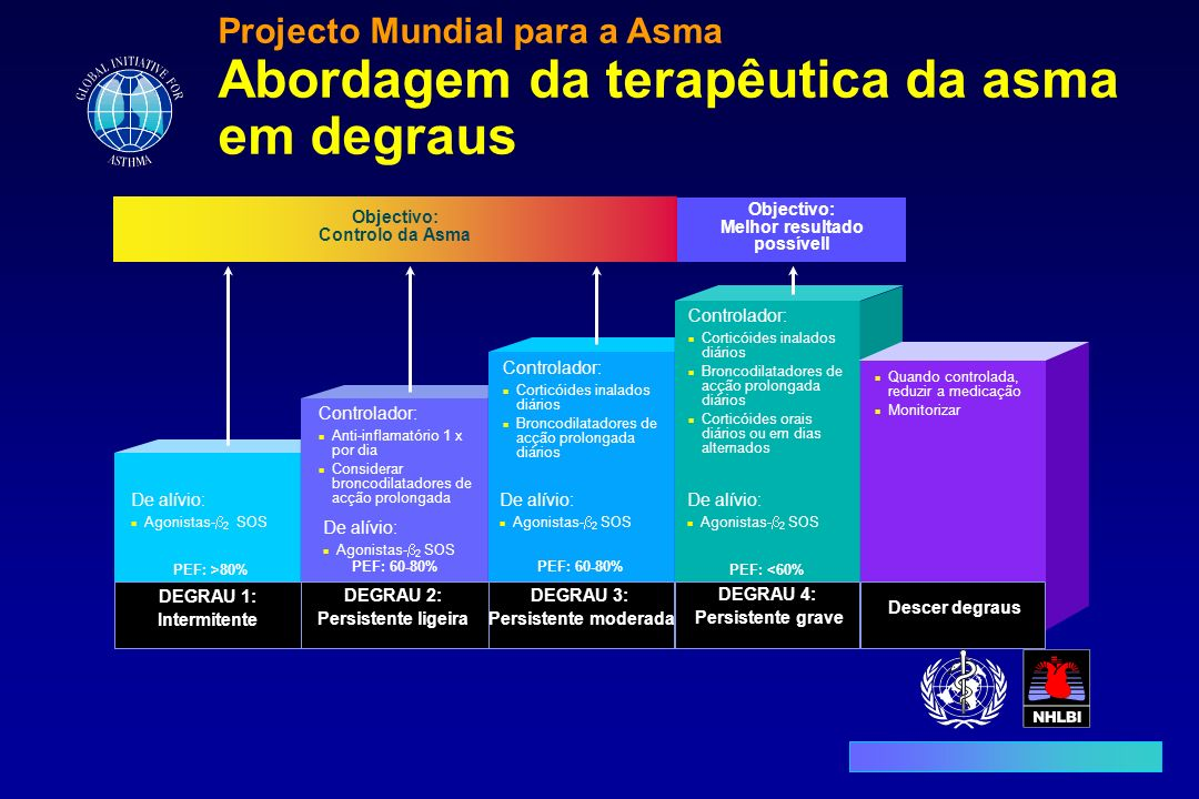 Abordagem da terapêutica da asma em degraus