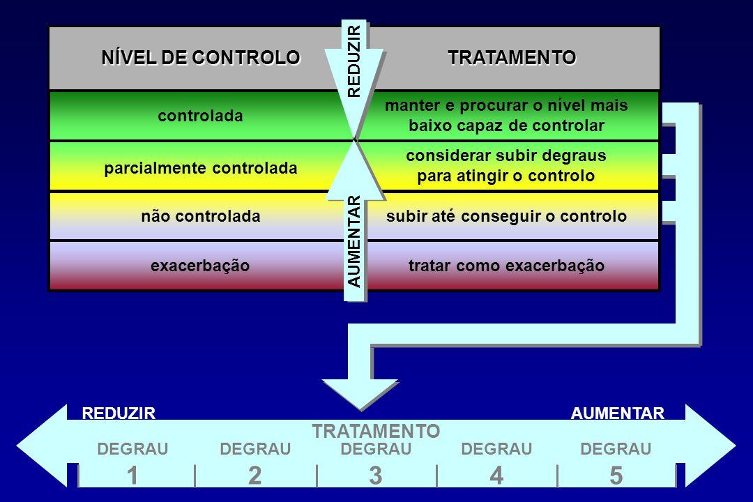 1 2 3 4 5 NÍVEL DE CONTROLO TRATAMENTO TRATAMENTO REDUZIR controlada