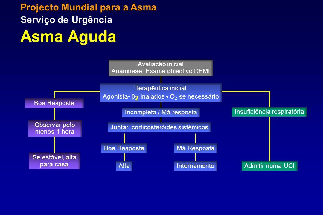 Projecto Mundial para a Asma Serviço de Urgência Asma Aguda