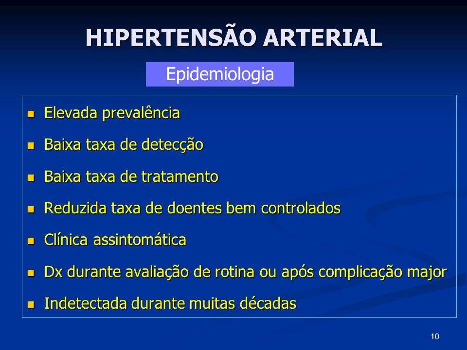 HIPERTENSÃO ARTERIAL Epidemiologia Elevada prevalência