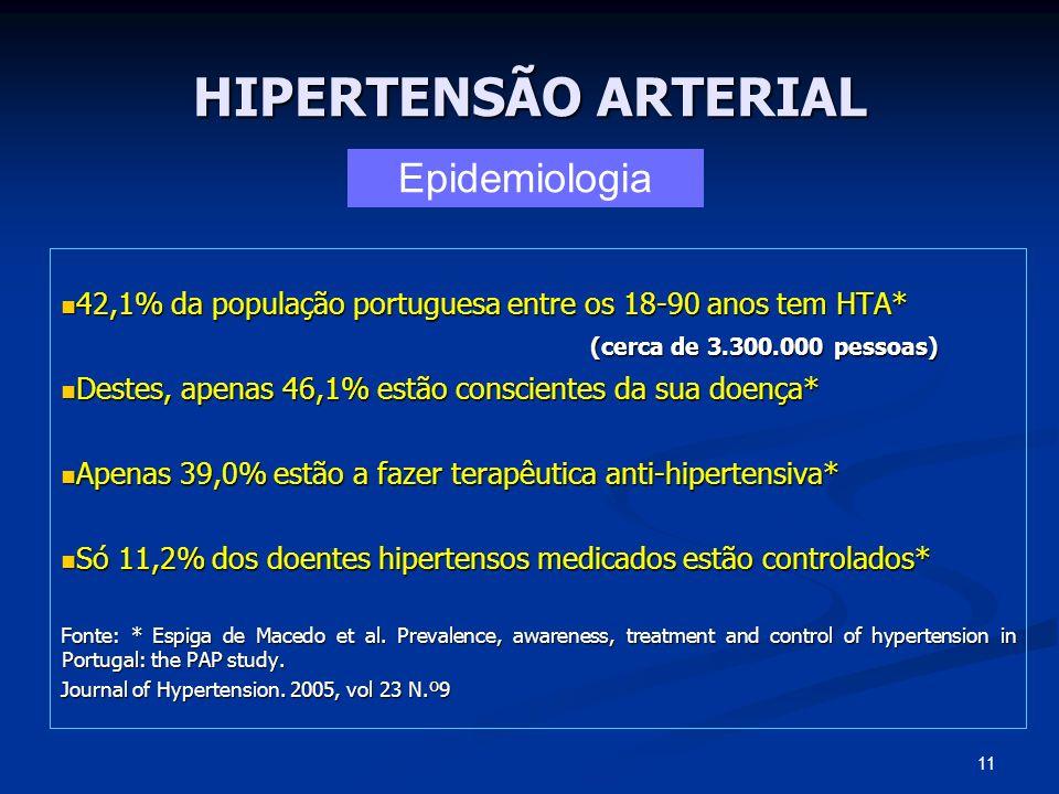HIPERTENSÃO ARTERIAL Epidemiologia