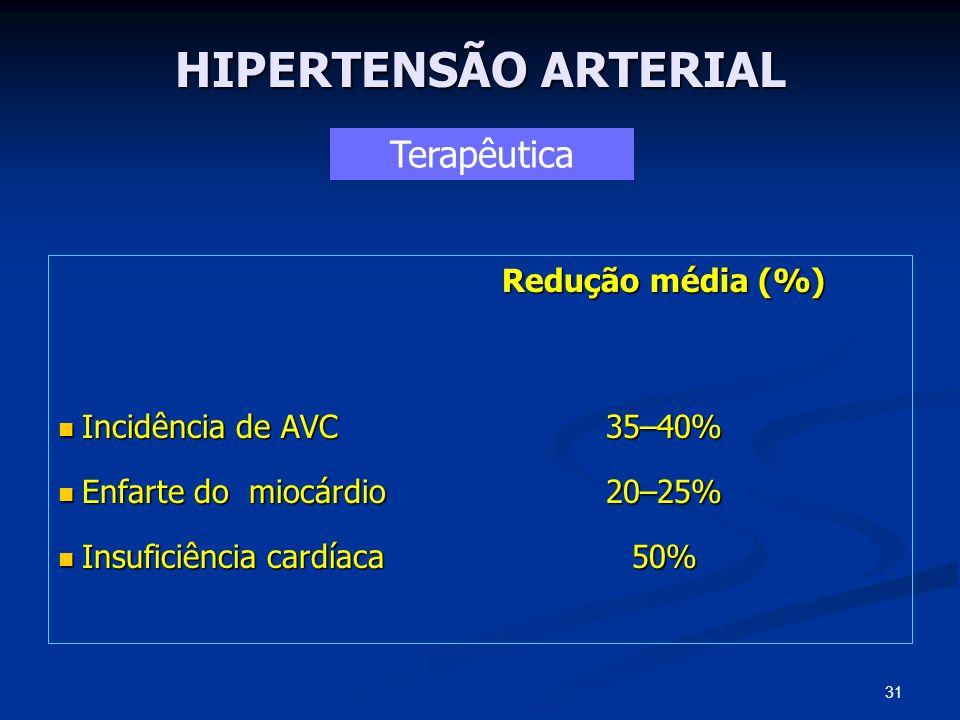 HIPERTENSÃO ARTERIAL Terapêutica Redução média (%)