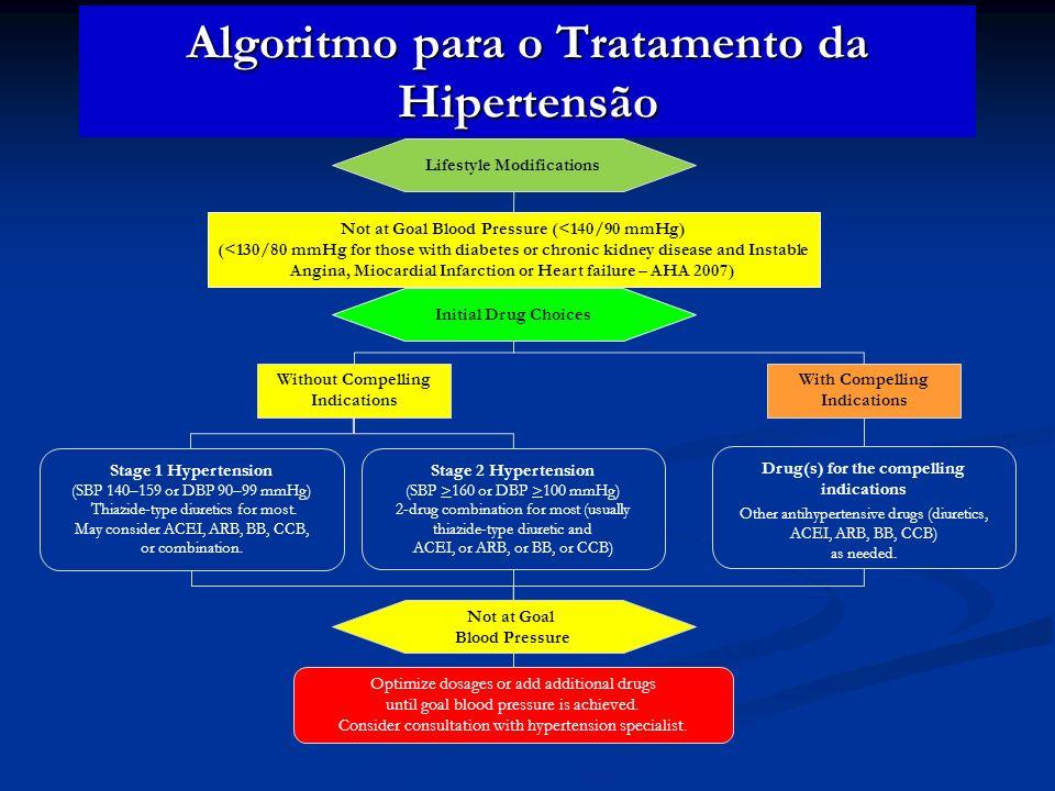 Algoritmo para o Tratamento da Hipertensão