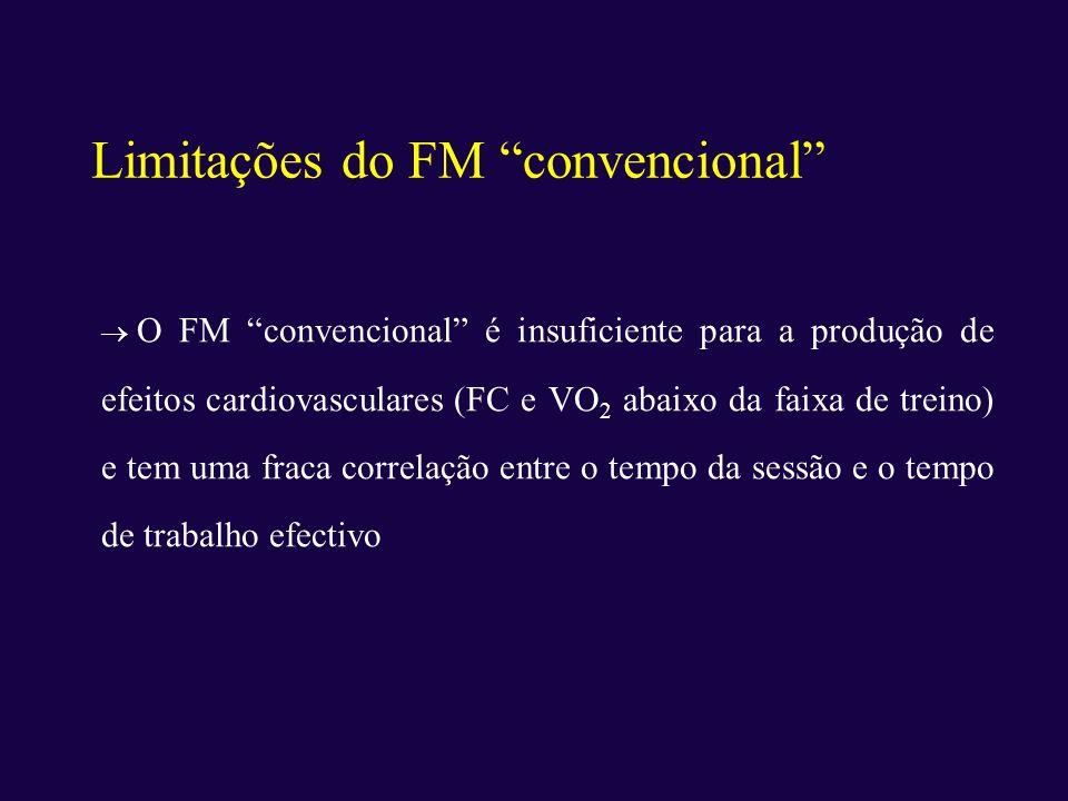 Limitações do FM convencional