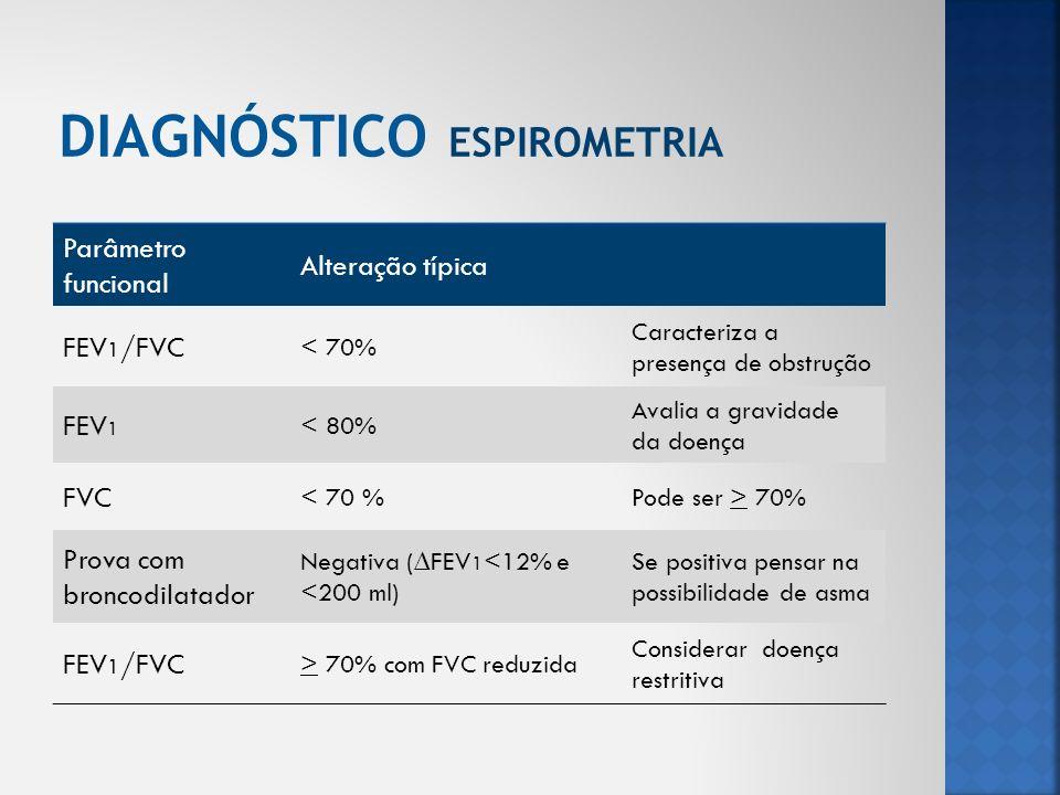 DIAGNÓSTICO ESPIROMETRIA