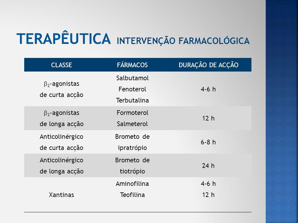 TERAPÊUTICA Intervenção farmacológica