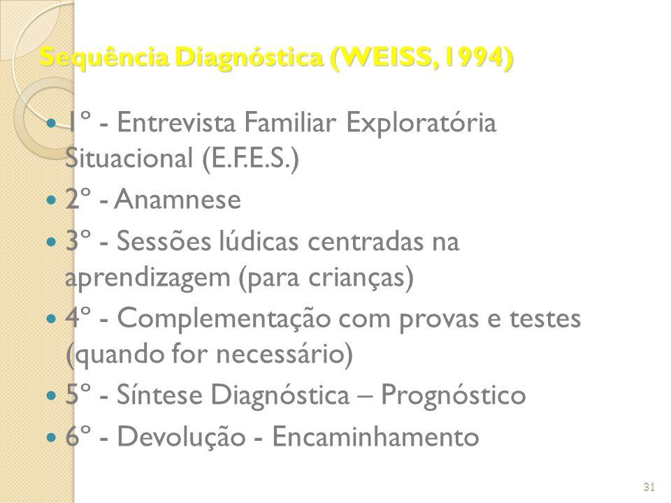 Sequência Diagnóstica (WEISS, 1994)