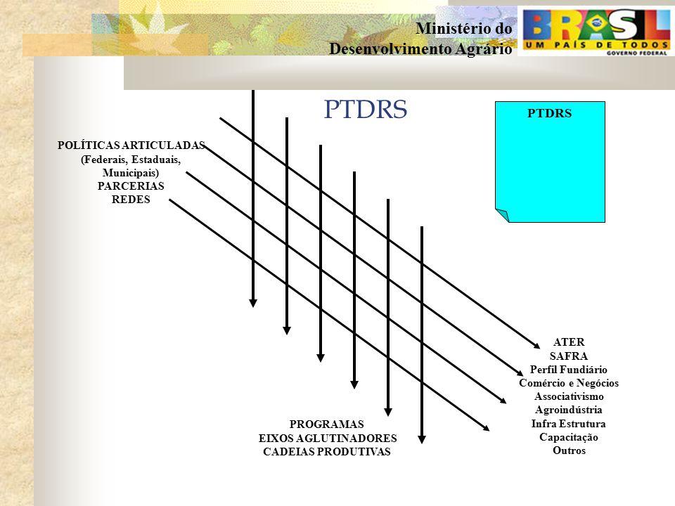 POLÍTICAS ARTICULADAS (Federais, Estaduais, Municipais)