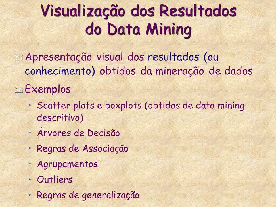 Visualização dos Resultados do Data Mining