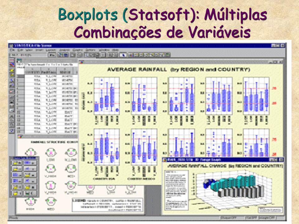 Boxplots (Statsoft): Múltiplas Combinações de Variáveis