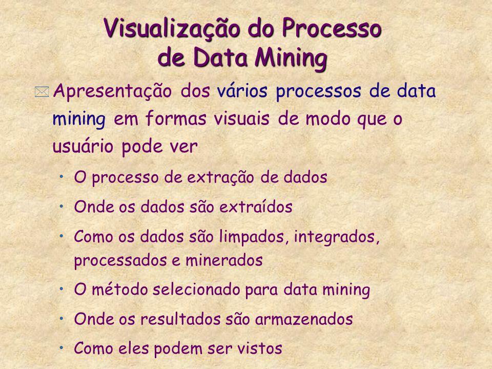 Visualização do Processo de Data Mining