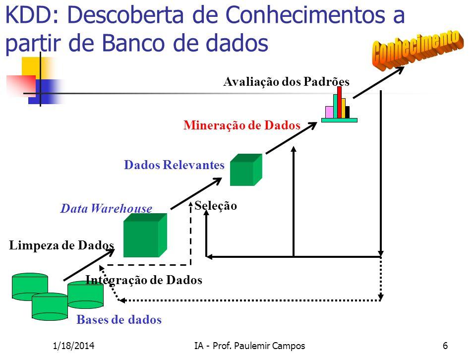 KDD: Descoberta de Conhecimentos a partir de Banco de dados