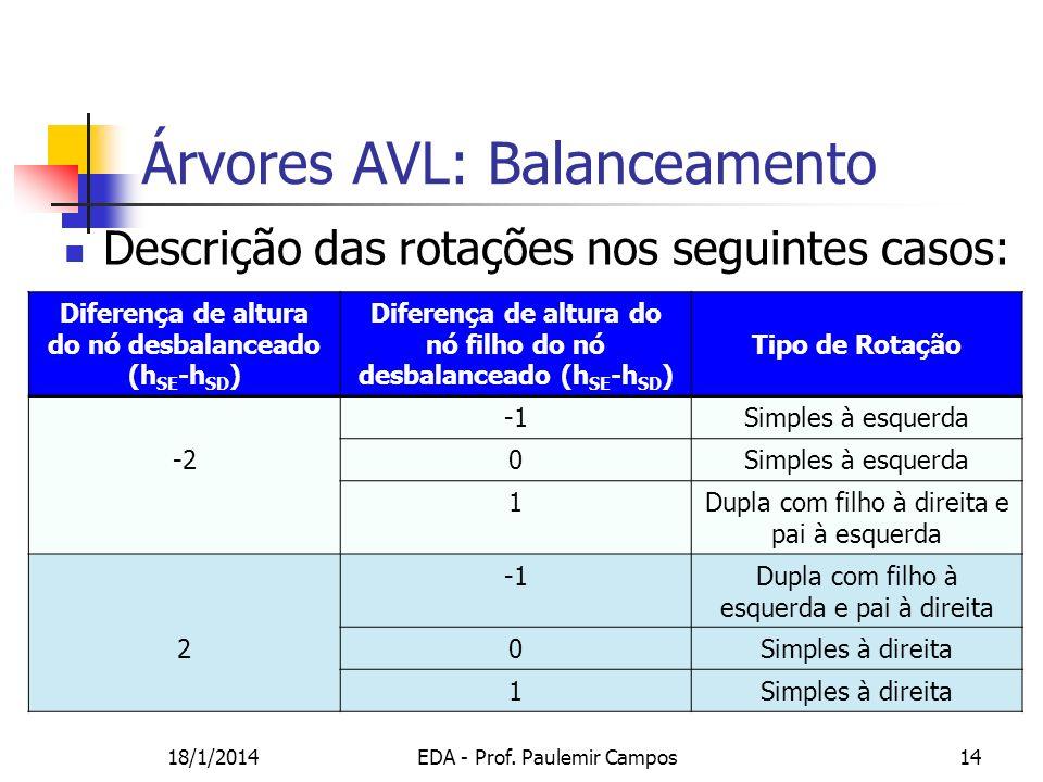Árvores AVL: Balanceamento