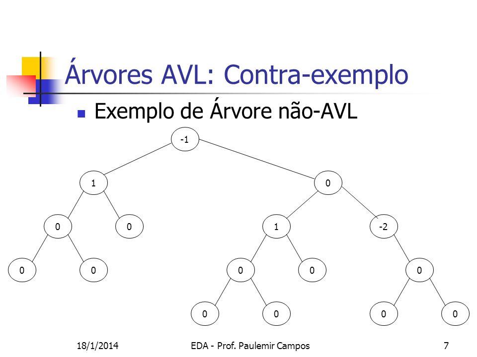 Árvores AVL: Contra-exemplo