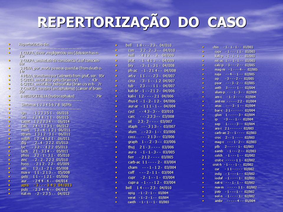REPERTORIZAÇÃO DO CASO
