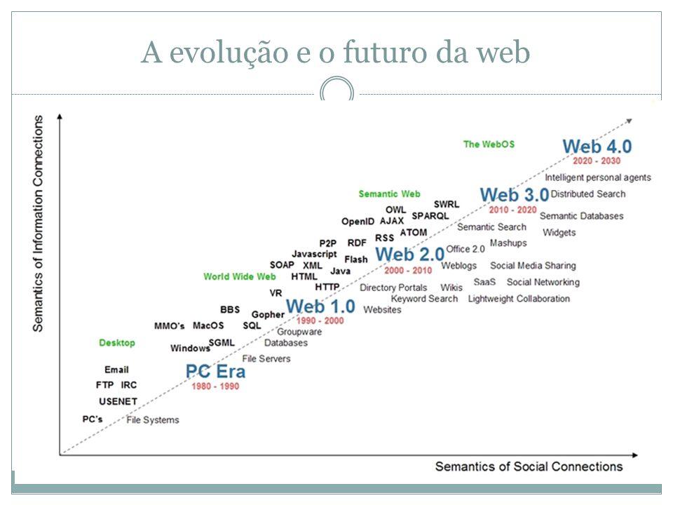 A evolução e o futuro da web