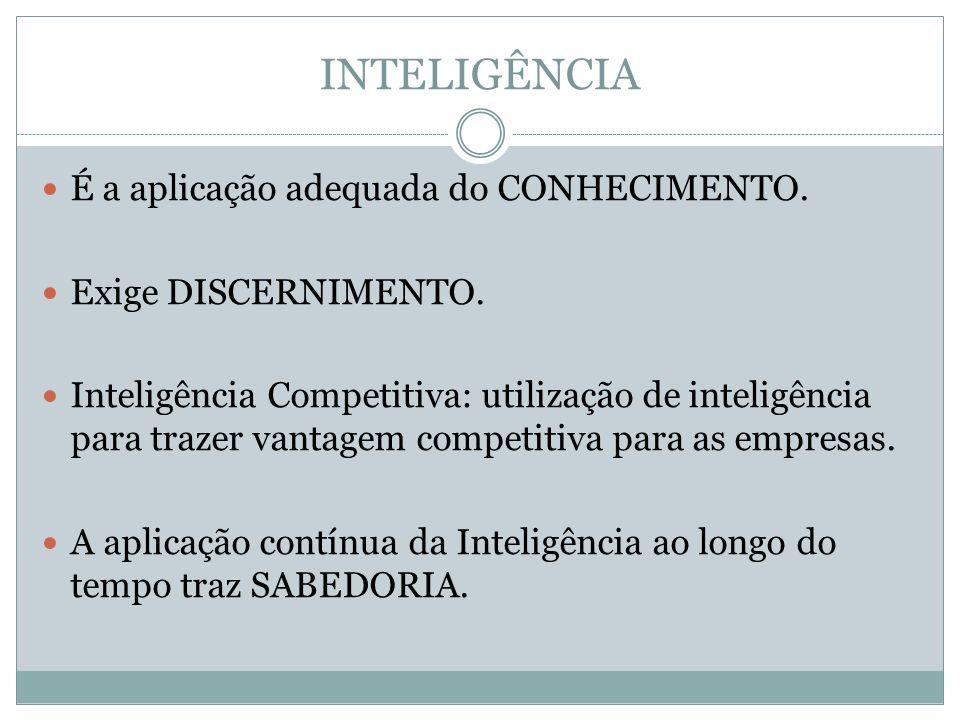 INTELIGÊNCIA É a aplicação adequada do CONHECIMENTO.