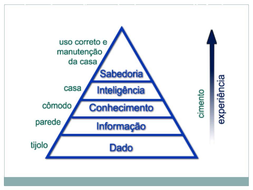 Dado, Informação, Conhecimento, Inteligência e Sabedoria