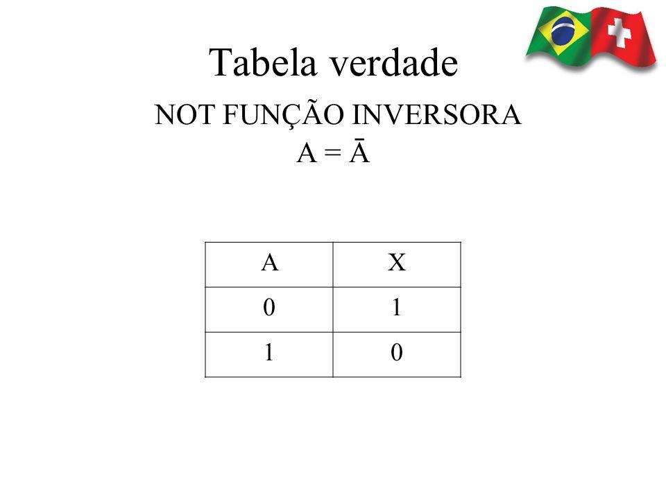 Tabela verdade NOT FUNÇÃO INVERSORA A = Ā