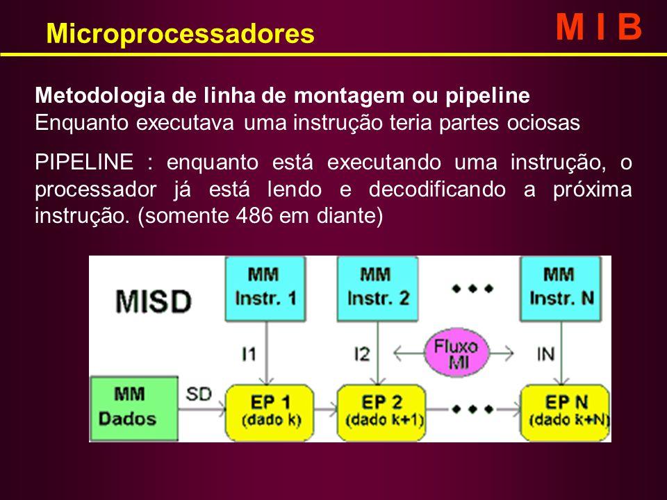 M I B Microprocessadores Metodologia de linha de montagem ou pipeline
