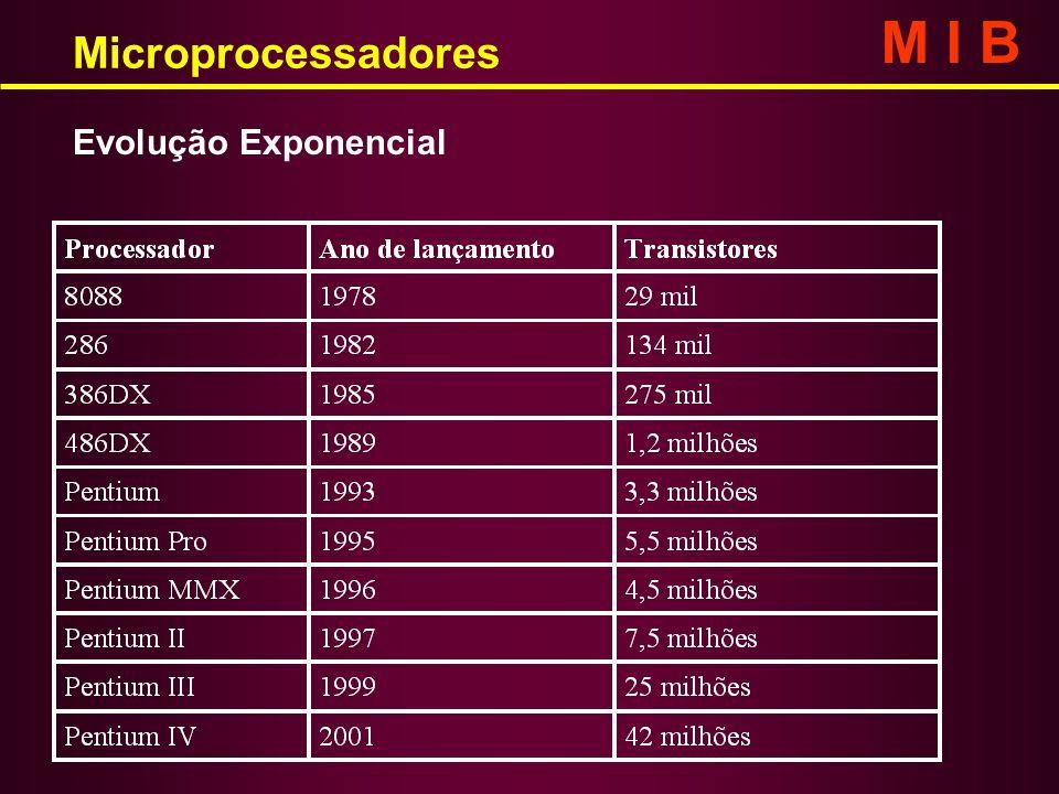 M I B Microprocessadores Evolução Exponencial