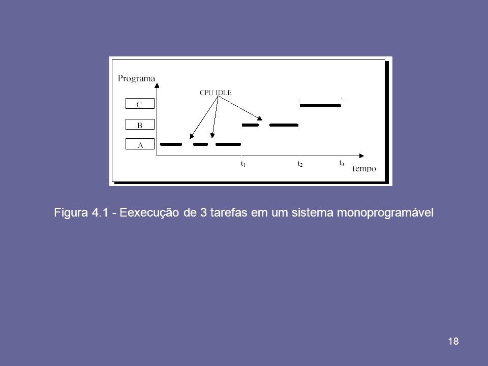 Figura 4.1 - Eexecução de 3 tarefas em um sistema monoprogramável