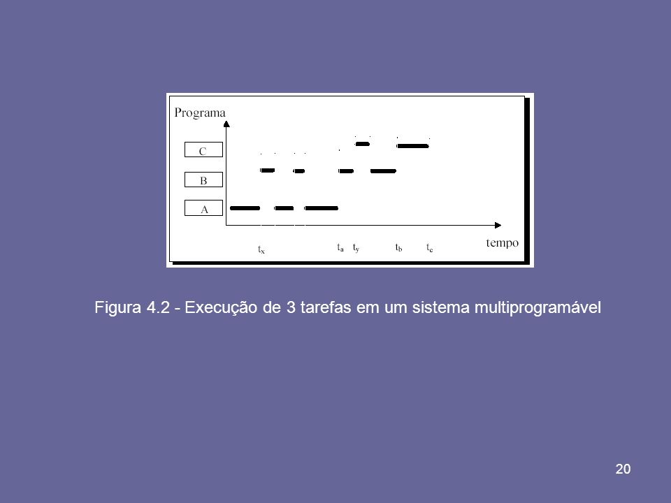 Figura 4.2 - Execução de 3 tarefas em um sistema multiprogramável