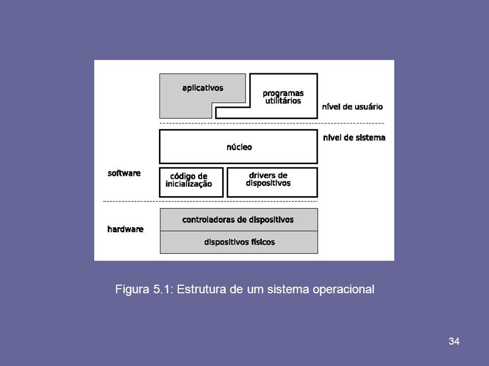 Figura 5.1: Estrutura de um sistema operacional