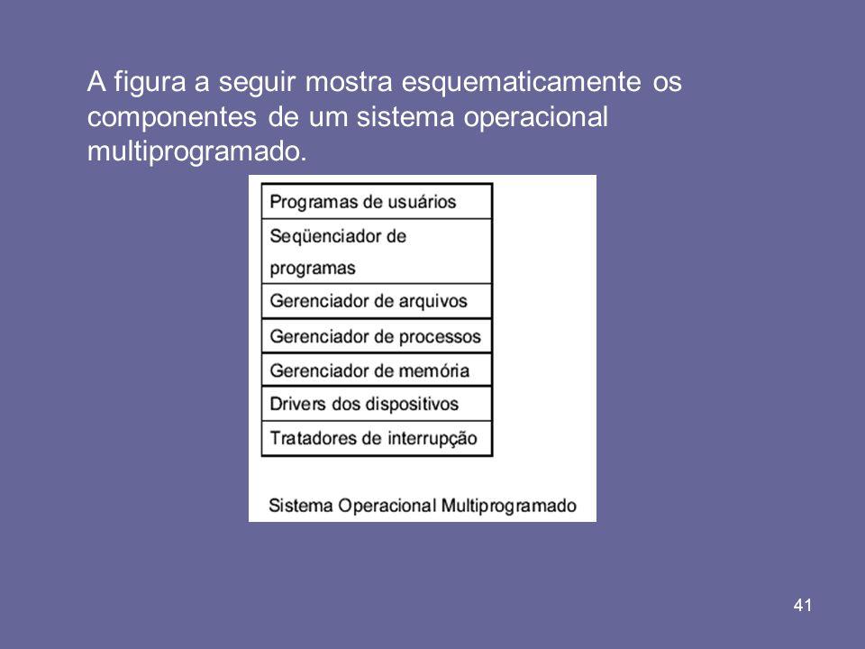 A figura a seguir mostra esquematicamente os componentes de um sistema operacional multiprogramado.