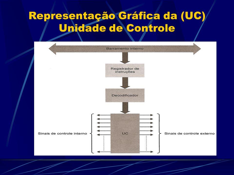 Representação Gráfica da (UC) Unidade de Controle