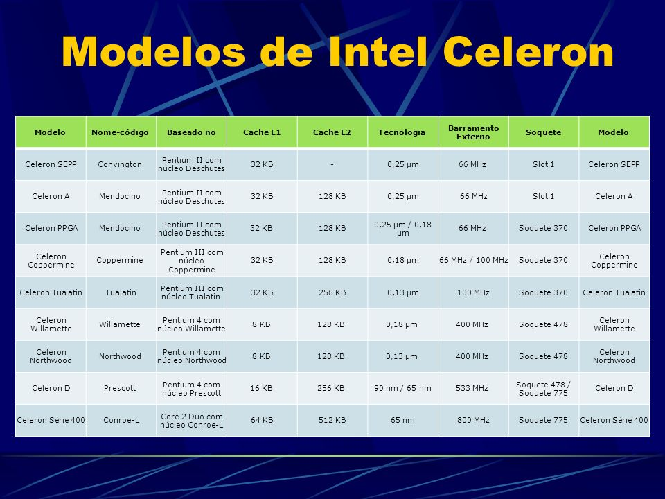 Modelos de Intel Celeron