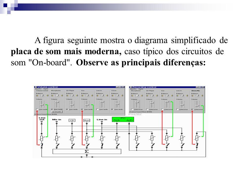 A figura seguinte mostra o diagrama simplificado de placa de som mais moderna, caso típico dos circuitos de som On-board .