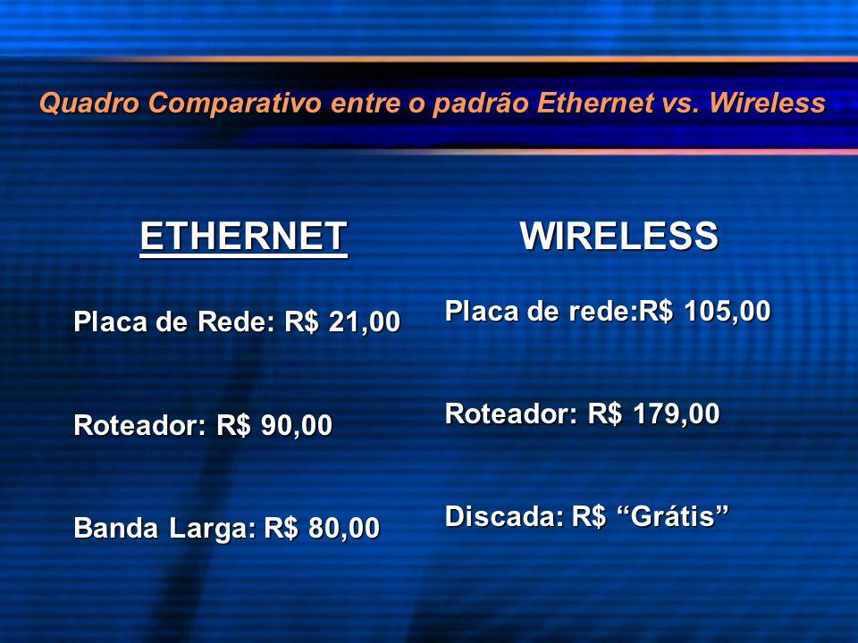 Quadro Comparativo entre o padrão Ethernet vs. Wireless