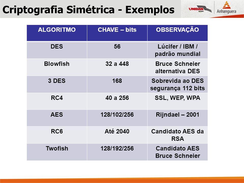 Criptografia Simétrica - Exemplos