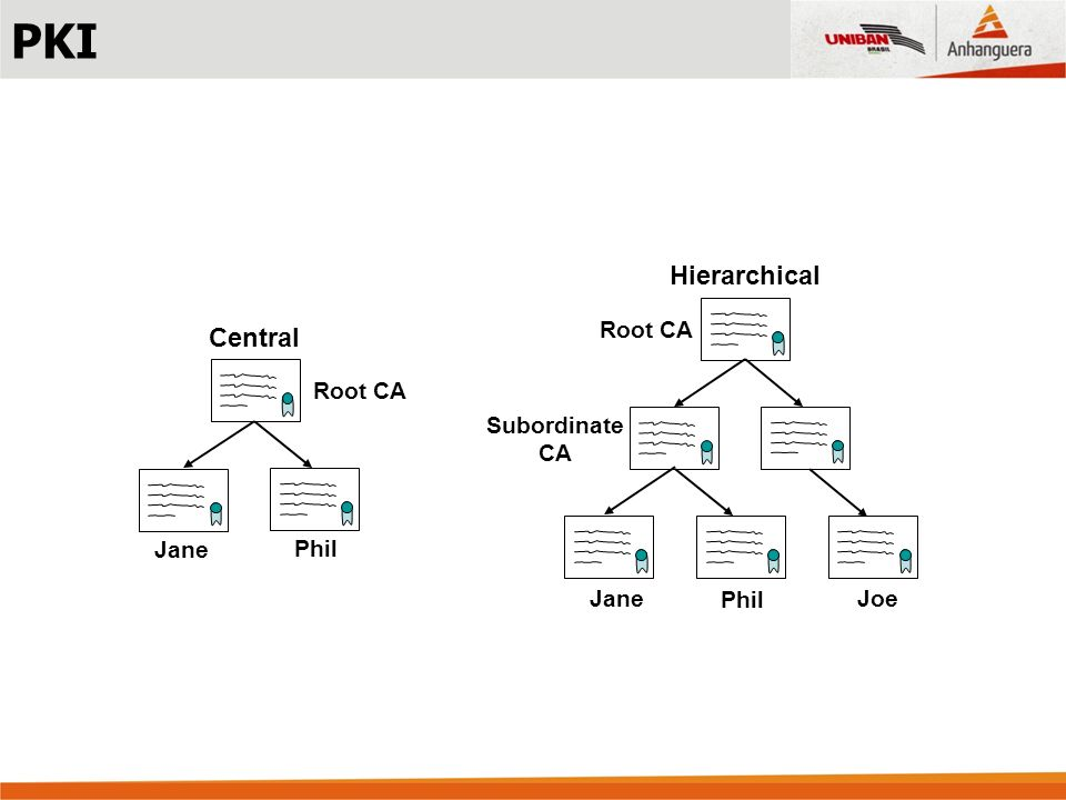 PKI Hierarchical Central Root CA Root CA Subordinate CA Jane Phil Jane