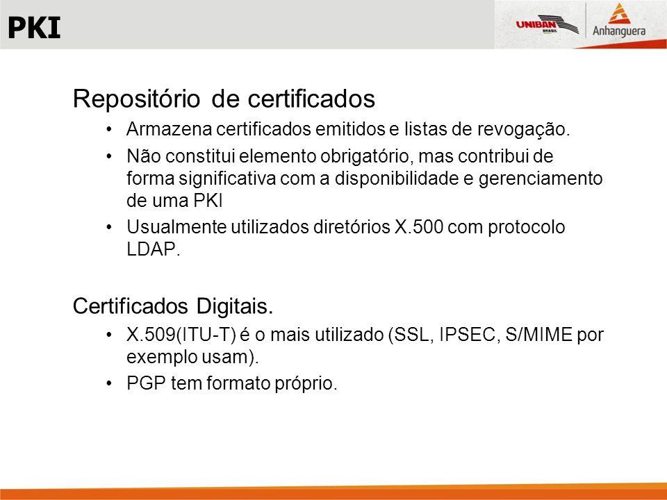 PKI Repositório de certificados Certificados Digitais.