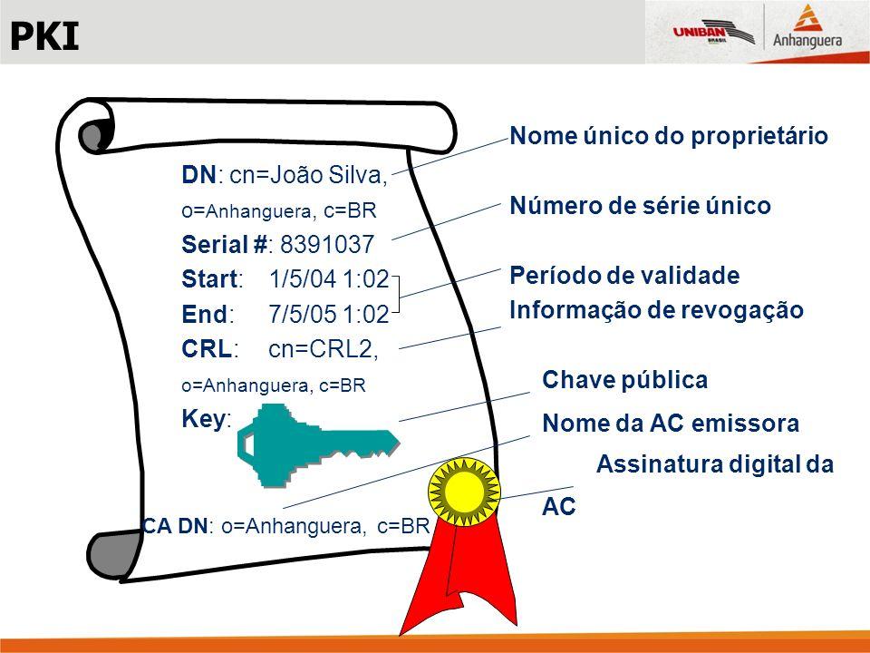 PKI Nome único do proprietário Número de série único