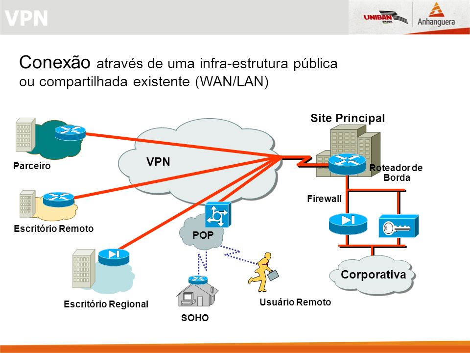 VPN Conexão através de uma infra-estrutura pública