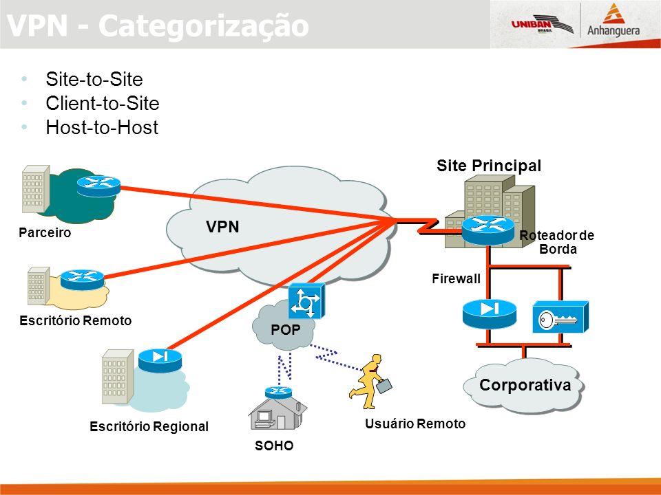 VPN - Categorização Site-to-Site Client-to-Site Host-to-Host